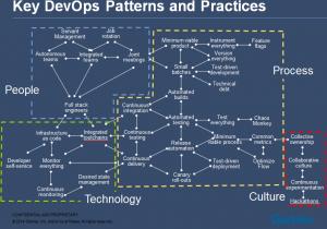 devops-patternspractices