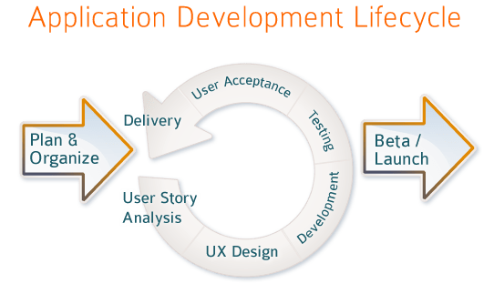 Application Development Lifecycle